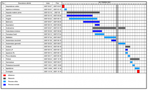 project_scheduling