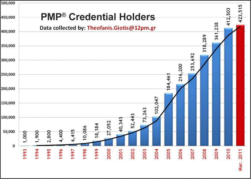 PMP-Growth