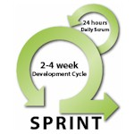 Sprint Scrum Framework