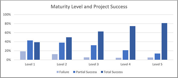 Maturity Level and Project Success