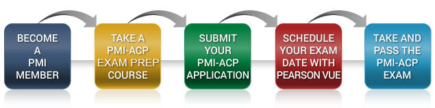 PMI-ACP Application Procedure